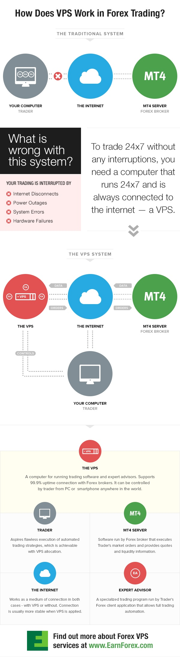 How VPS works in MT4 trading