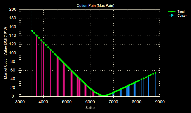 Option Pain