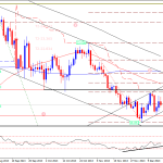 Silver Preparing For Upside Move – Technical Outlook