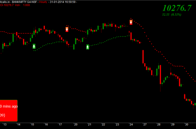 Bank Nifty Feb Futures