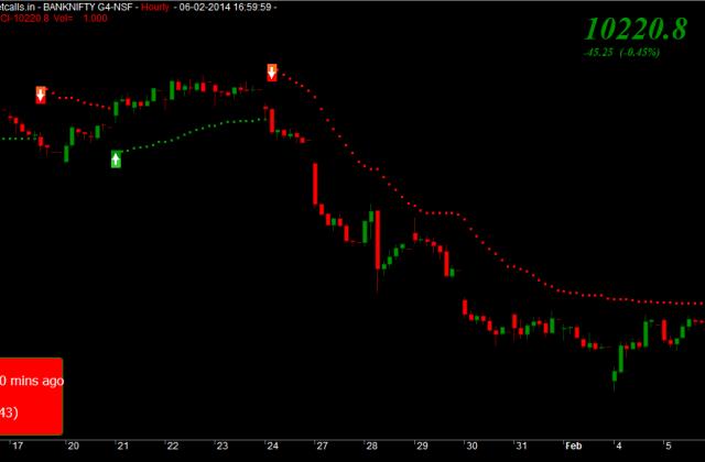 Bank Nifty Feb Futures