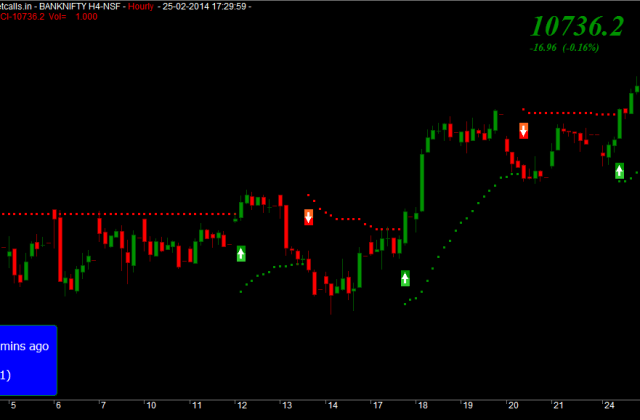 Bank Nifty Fut