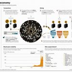 The Bitcoin Economy – Infographic