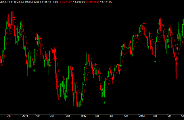 Nifty Spot 5EMA High Low Strategy