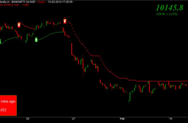 banknifty FUTURES