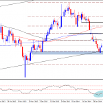 Copper Technical Analysis – Providing a Buying Opportunity.