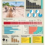 The State of the Farmers in India – Infographic