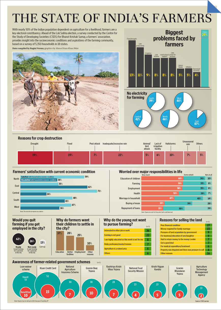state of farmers in india infographic