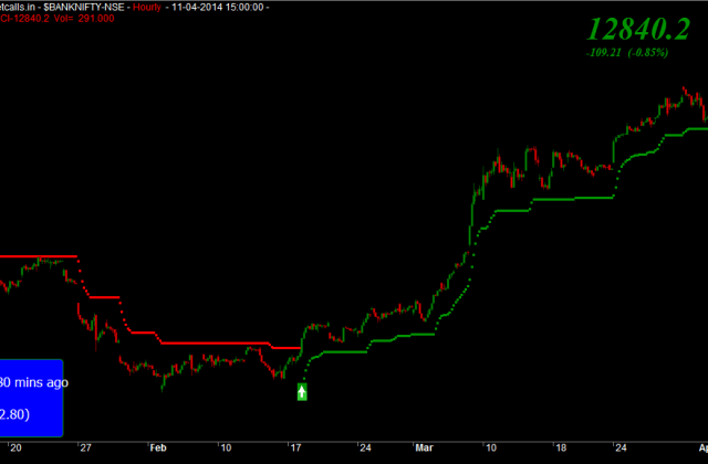 Bank Nifty Spot Hourly