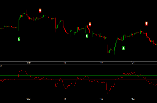 TCS Hourly Charts