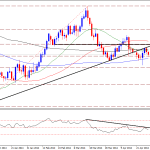 Technical Outlook – Does Gold  Retesting & Reversing?