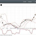 Economic Times using ChartIQ Realtime Charts