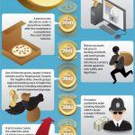 Gold Vs Bitcoin Comparison : Infographic