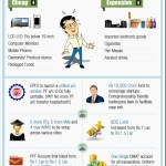 Union Budget 2014 – Simplified Infographic