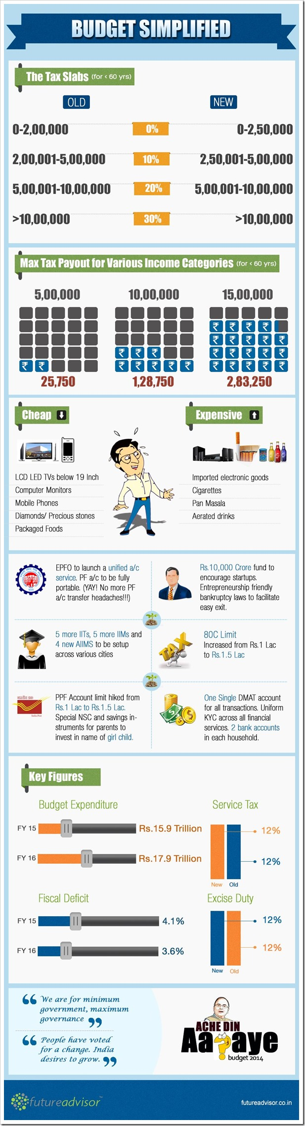Budget2014-Simplified-Infographic