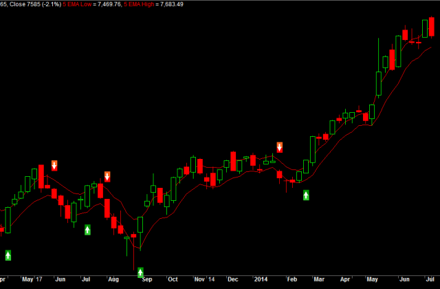 Nifty Weekly Long term charts
