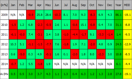 Profit Table