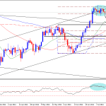 Copper technical analysis – Time to sell?