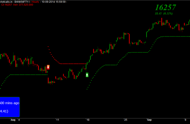 Bank Nifty