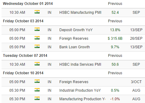 Economic Calendar - upcoming