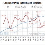 Trading Economic Indicators : CPI Inflation