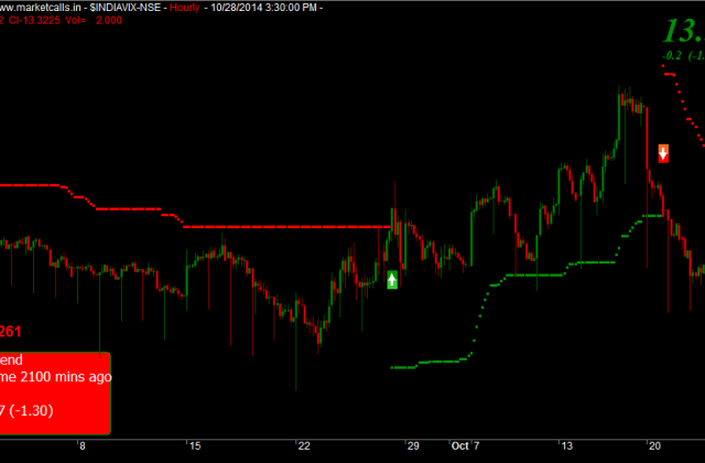 India VIX Hourly