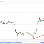Daily commodity technical analysis – November 12, 2014