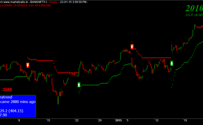 BANKNIFTY Hourly Charts