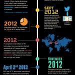 A History of High Frequency Trading (HFT) – Infographic