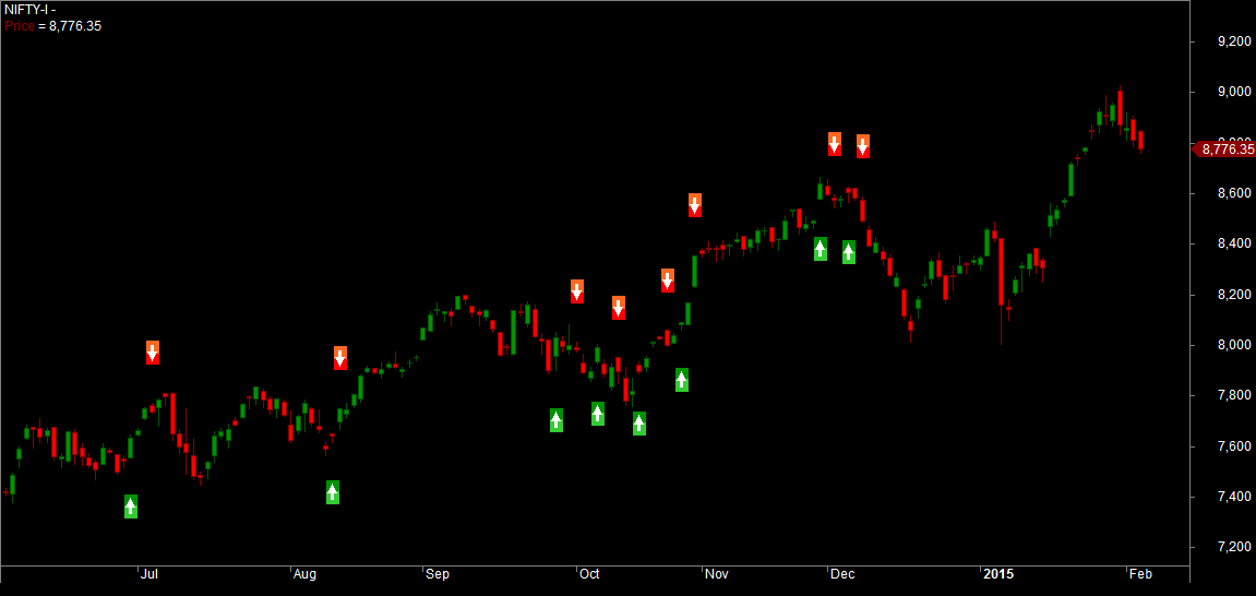 Autocorrelation and Stochastic Mean Reversion Trading