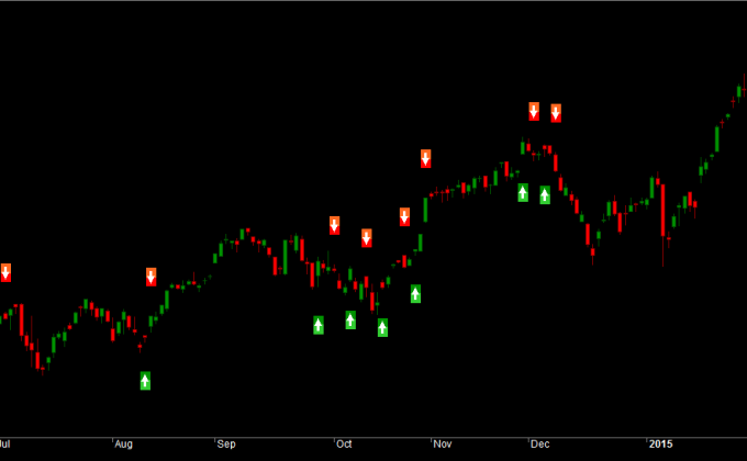 Nifty Autocorrelation Mean Reversion Strategy