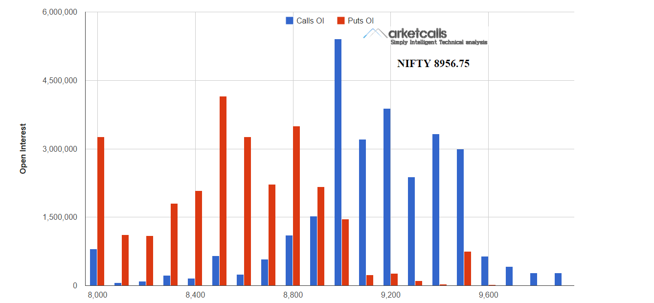 How to trade in futures and options in nifty