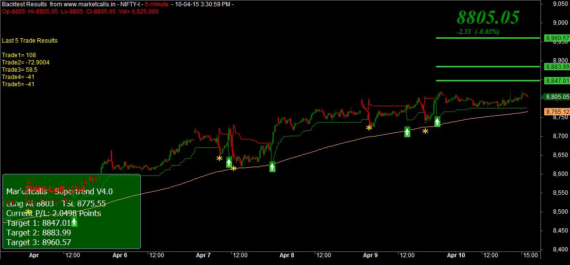 Trik trading binary rise fall tone download
