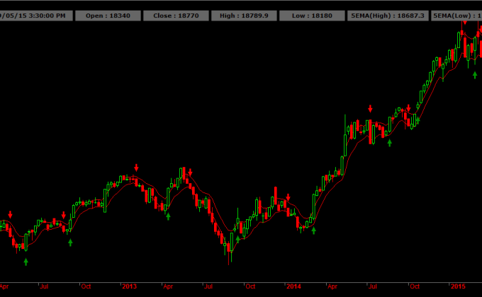 BANK Nifty Weekly