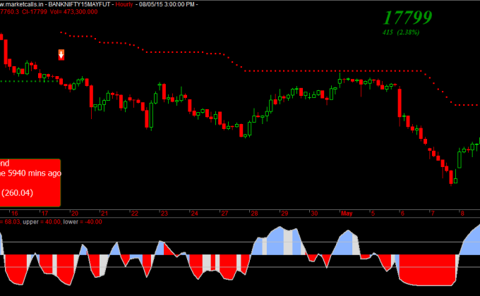 Bank Nifty Futures