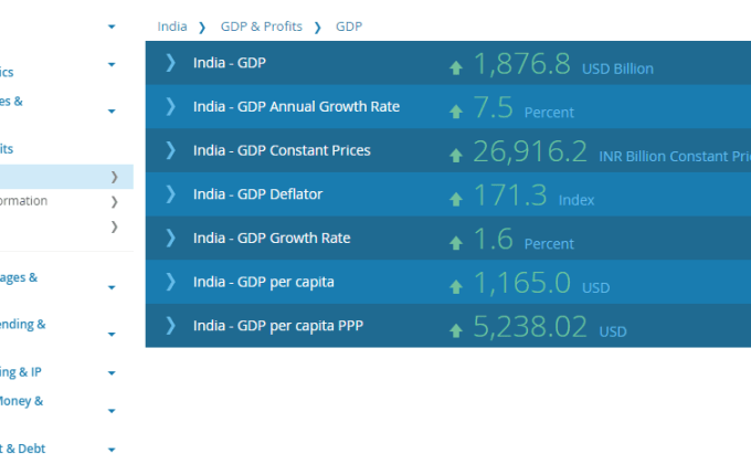 GDP Dataset