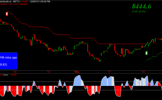 Nifty Futures Hourly Charts