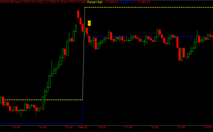 Bank Nifty 5min Chart
