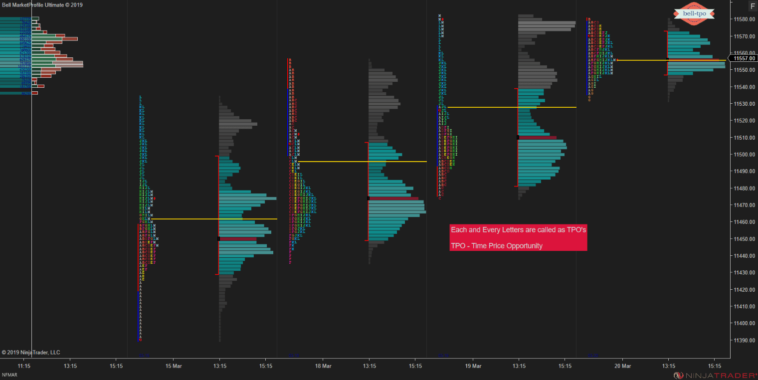 How To Read A Market Profile Chart