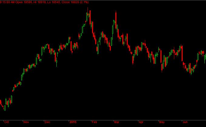 Bank Nifty Daily Futures
