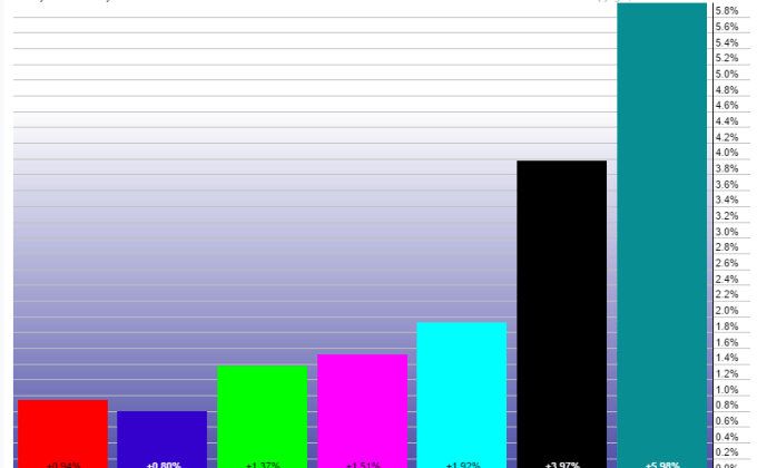 July Month Sector Performance