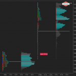 Market Profile Open Type and Confidence