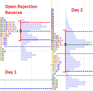 Open Rejection Reverse