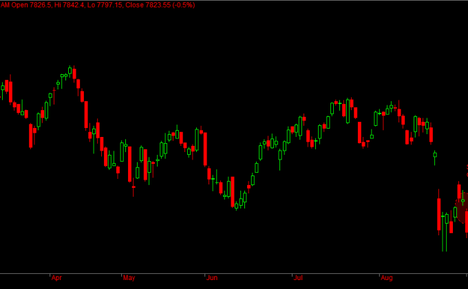 Nifty Futures Daily