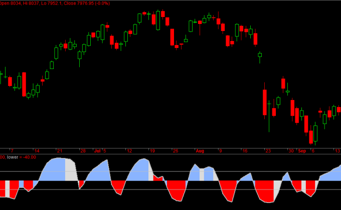 Nifty Futures Sentiment