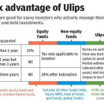 How to Choose between ULIP and MF?