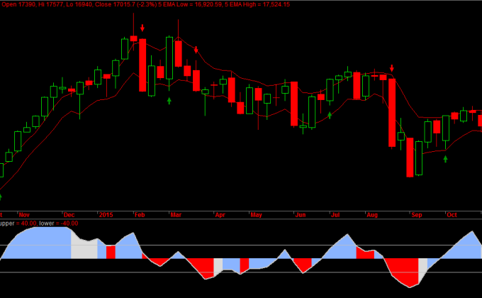 Bank Nifty Weekly Charts