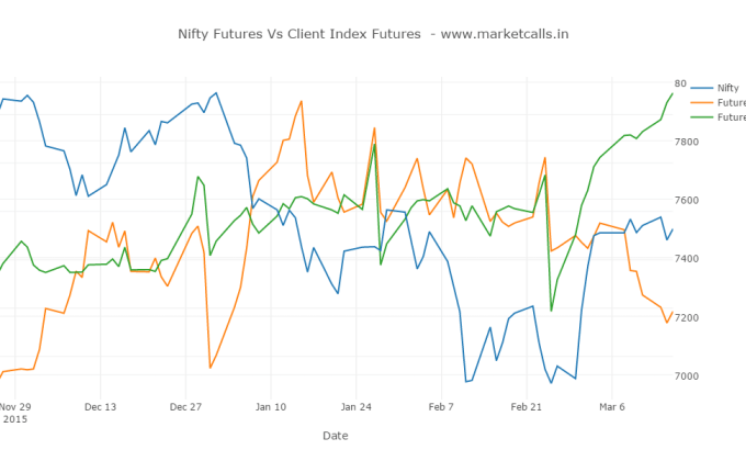 Nifty Futures Vs Client Index Futures (copy) (2)