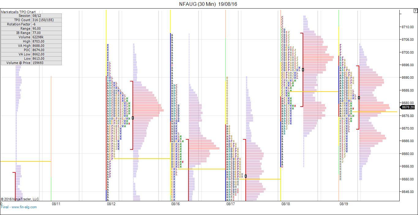 Metatrader market profile 80%