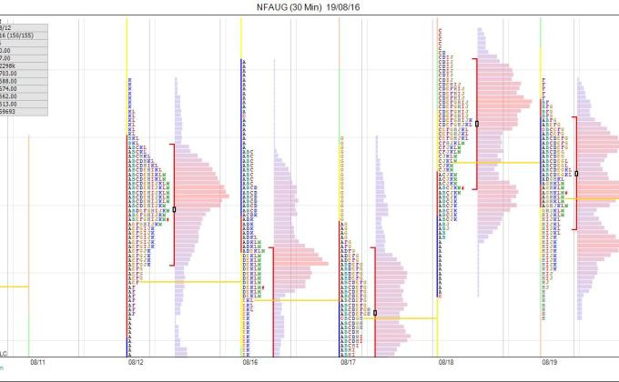 Market Profile - Nifty